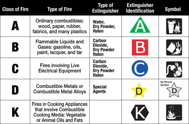 Fire Exinguishers