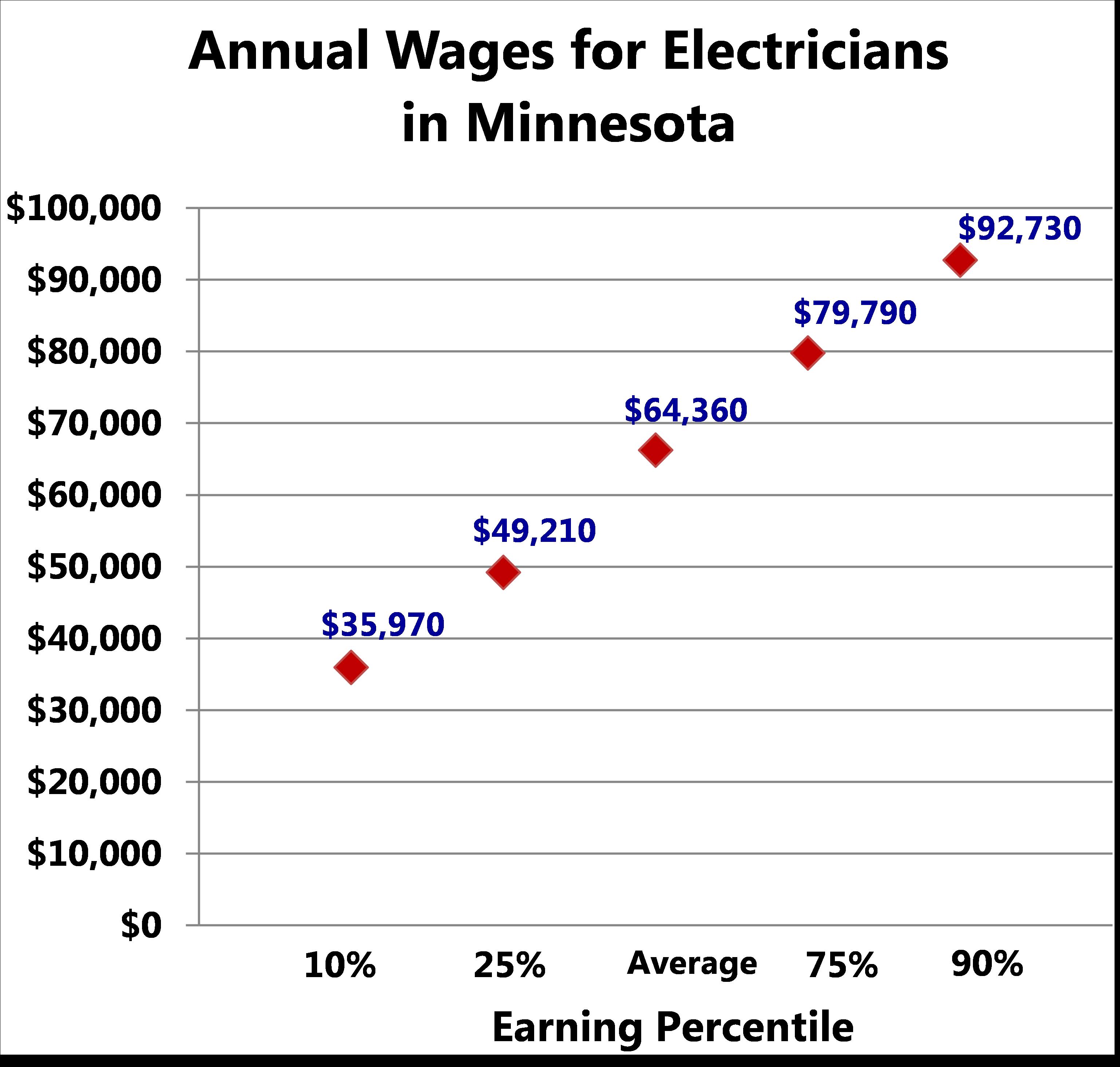 Generous Minnesota Electrical Code Ideas - Simple Wiring Diagram ...